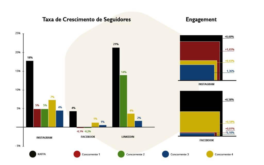 Estudo comparativo de Redes Sociais - Kaffa e Concorrentes